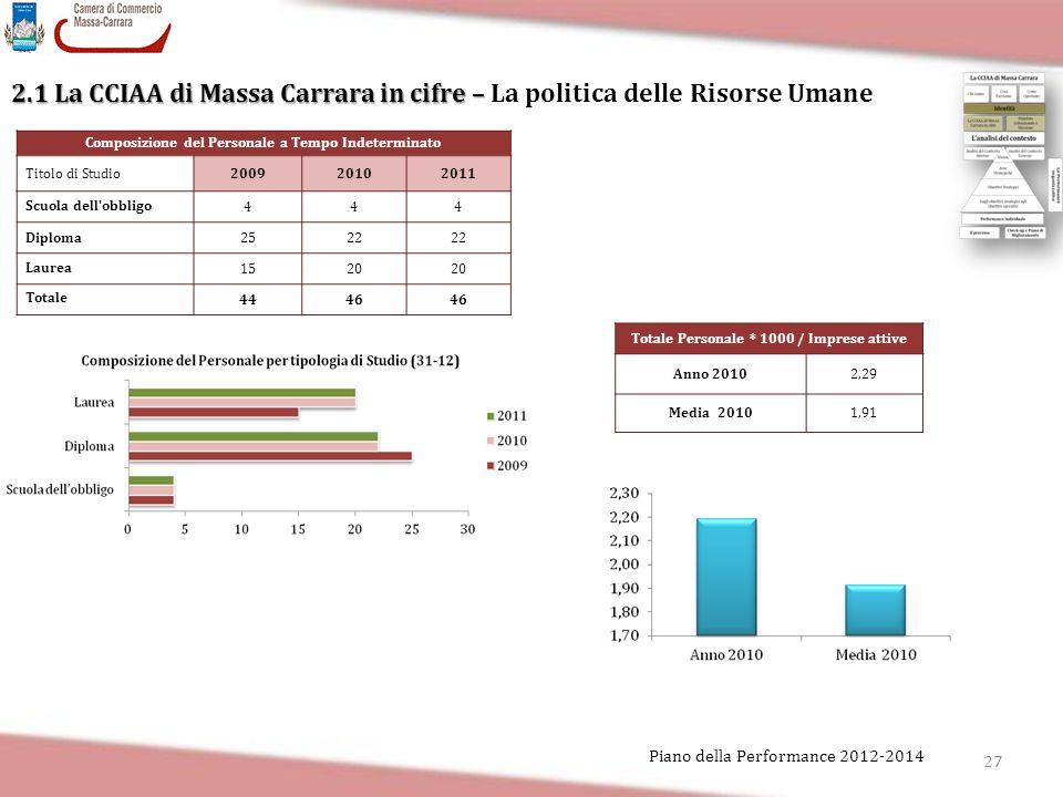 27 Piano della Performance 2012-2014 2.1 La CCIAA di Massa Carrara in cifre – 2.1 La CCIAA di Massa Carrara in cifre – La politica delle Risorse Umane