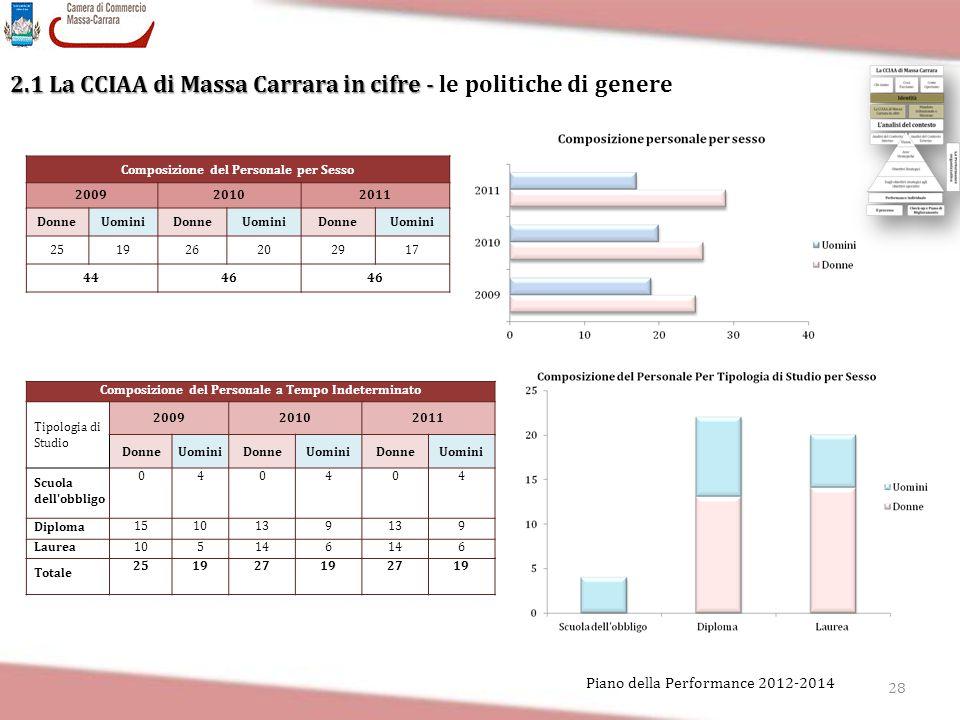 28 Piano della Performance 2012-2014 2.1 La CCIAA di Massa Carrara in cifre - 2.1 La CCIAA di Massa Carrara in cifre - le politiche di genere Composiz