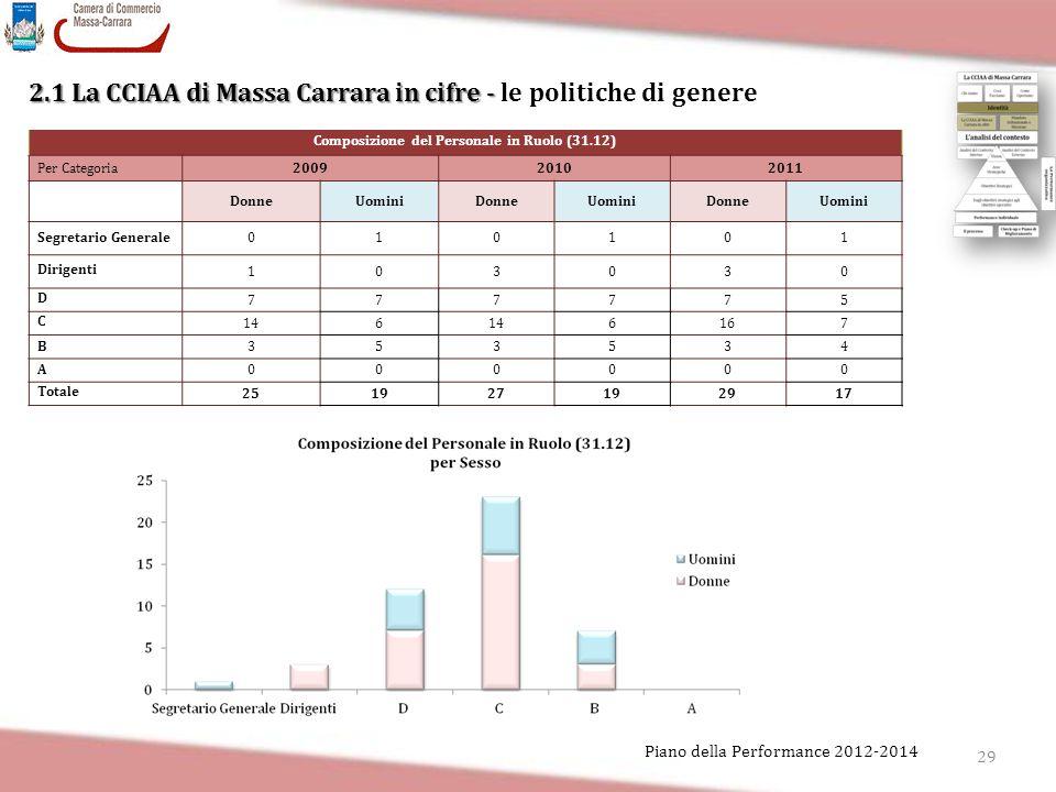 29 Piano della Performance 2012-2014 2.1 La CCIAA di Massa Carrara in cifre - 2.1 La CCIAA di Massa Carrara in cifre - le politiche di genere Composiz