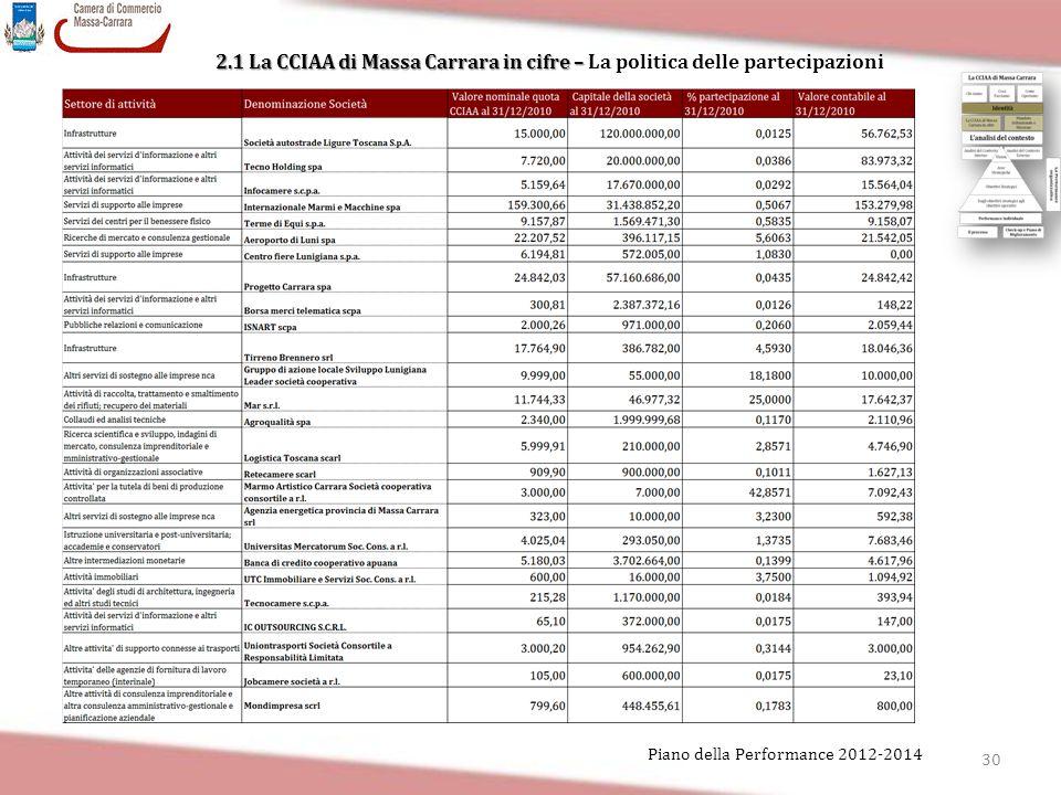 30 Piano della Performance 2012-2014 2.1 La CCIAA di Massa Carrara in cifre – 2.1 La CCIAA di Massa Carrara in cifre – La politica delle partecipazion
