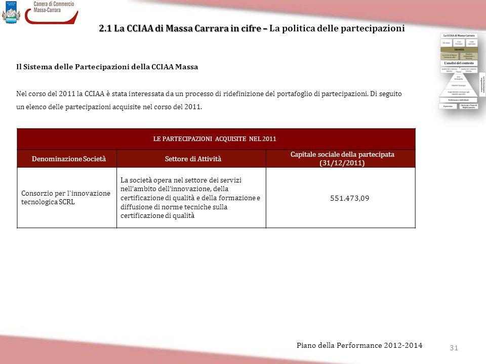 31 Piano della Performance 2012-2014 2.1 La CCIAA di Massa Carrara in cifre – 2.1 La CCIAA di Massa Carrara in cifre – La politica delle partecipazion