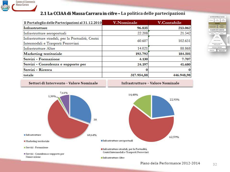 32 Piano della Performance 2012-2014 Settori di Intervento – Valore Nominale Infrastrutture – Valore Nominale Il Portafoglio delle Partecipazioni al 3