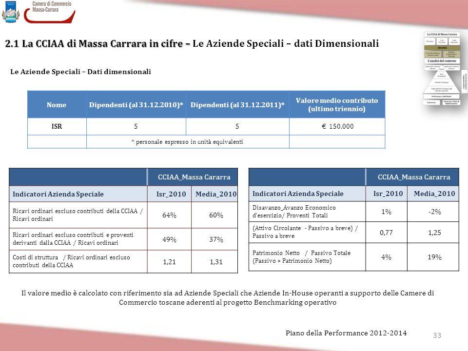 33 Piano della Performance 2012-2014 2.1 La CCIAA di Massa Carrara in cifre – 2.1 La CCIAA di Massa Carrara in cifre – Le Aziende Speciali – dati Dime