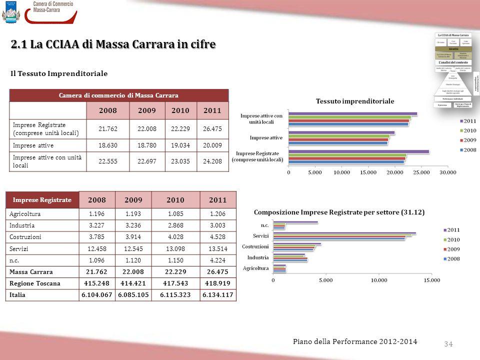 34 Piano della Performance 2012-2014 2.1 La CCIAA di Massa Carrara in cifre Il Tessuto Imprenditoriale Camera di commercio di Massa Carrara 2008200920