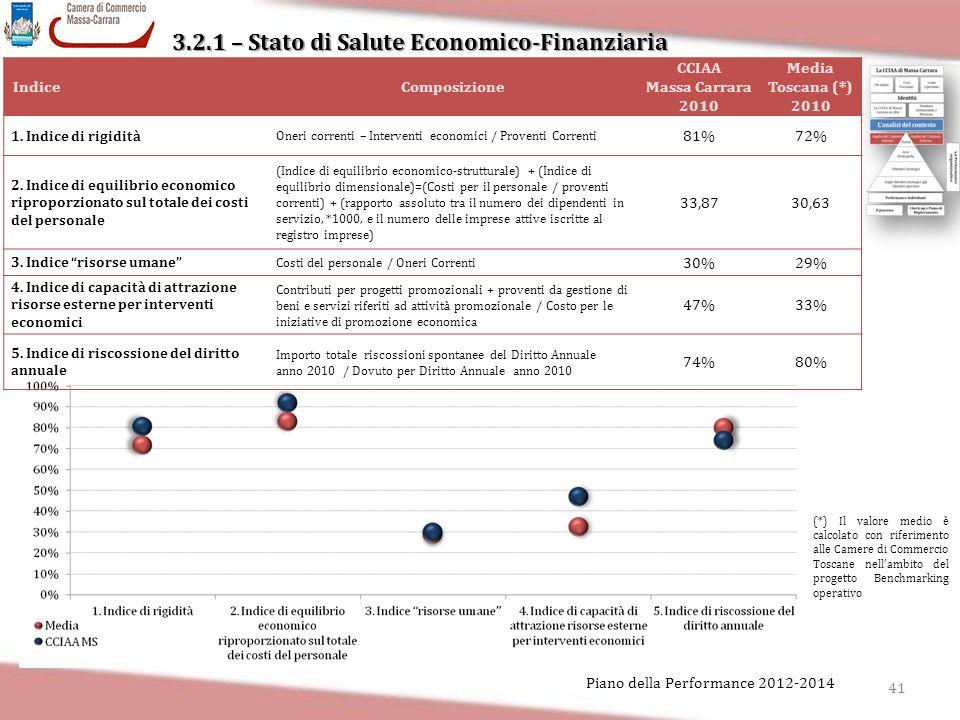 3.2.1 – Stato di Salute Economico-Finanziaria 41 Piano della Performance 2012-2014 IndiceComposizione CCIAA Massa Carrara 2010 Media Toscana (*) 2010