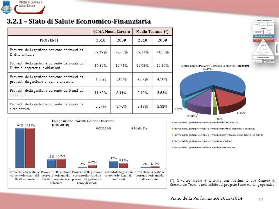 42 Piano della Performance 2012-2014 3.2.1 – Stato di Salute Economico-Finanziaria CCIAA Massa CarraraMedia Toscana (*) PROVENTI2010200920102009 Prove