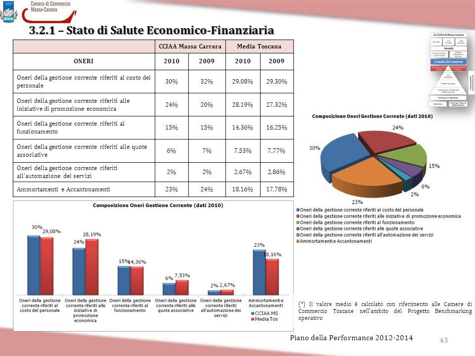 3.2.1 – Stato di Salute Economico-Finanziaria 43 Piano della Performance 2012-2014 CCIAA Massa CarraraMedia Toscana ONERI2010200920102009 Oneri della
