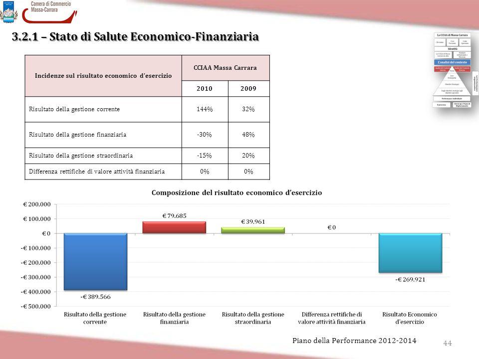 3.2.1 – Stato di Salute Economico-Finanziaria Incidenze sul risultato economico d'esercizio CCIAA Massa Carrara 20102009 Risultato della gestione corr