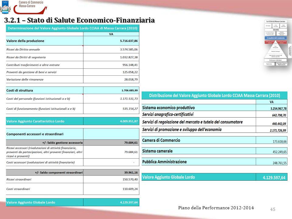 3.2.1 – Stato di Salute Economico-Finanziaria 45 Piano della Performance 2012-2014