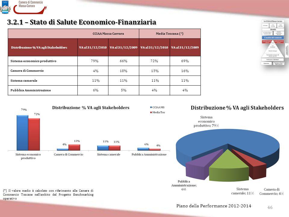 3.2.1 – Stato di Salute Economico-Finanziaria 46 Piano della Performance 2012-2014 CCIAA Massa CarraraMedia Toscana (*) Distribuzione % VA agli Stakeh