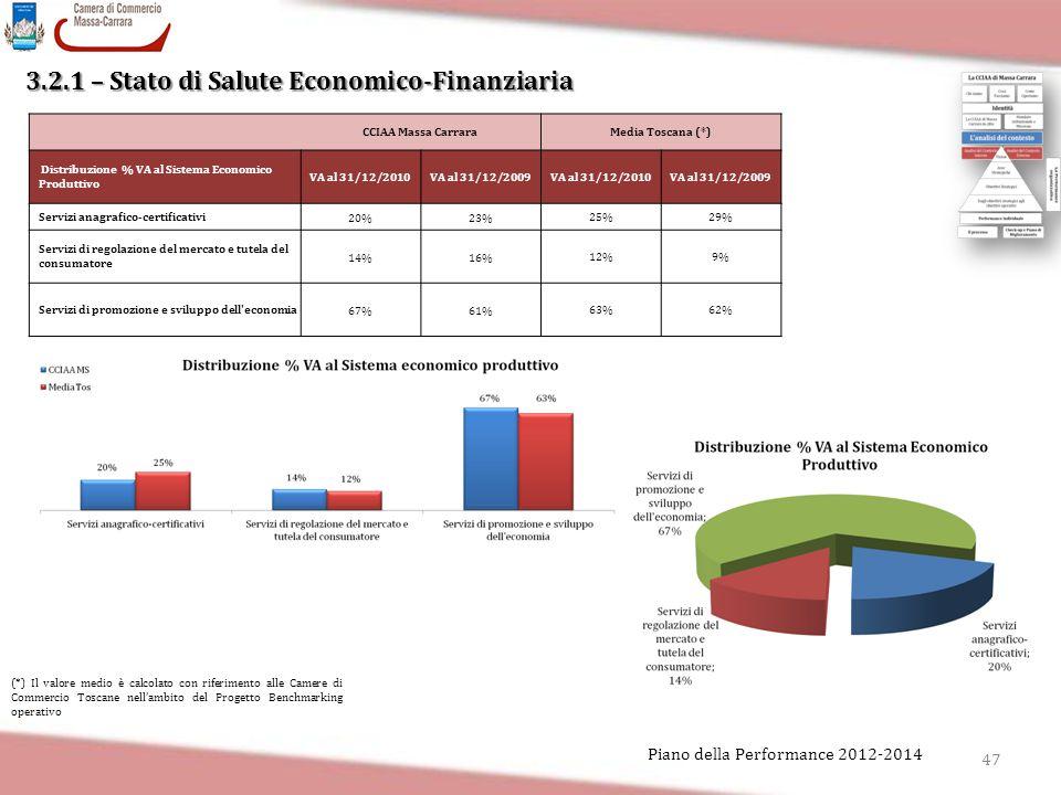 3.2.1 – Stato di Salute Economico-Finanziaria 47 Piano della Performance 2012-2014 CCIAA Massa CarraraMedia Toscana (*) Distribuzione % VA al Sistema
