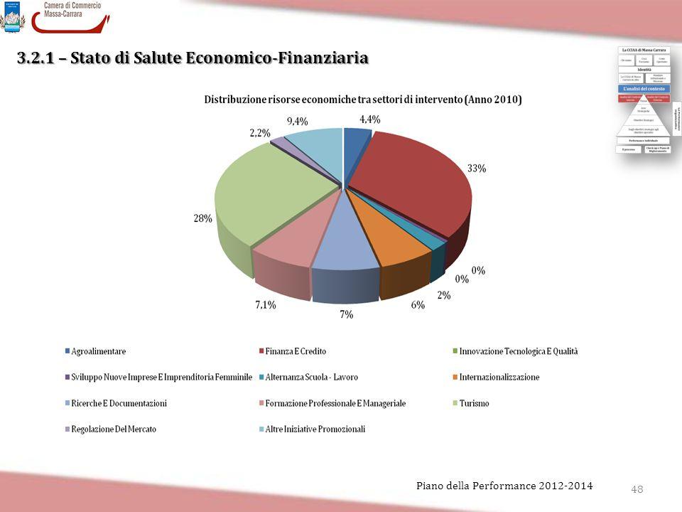 3.2.1 – Stato di Salute Economico-Finanziaria 48 Piano della Performance 2012-2014