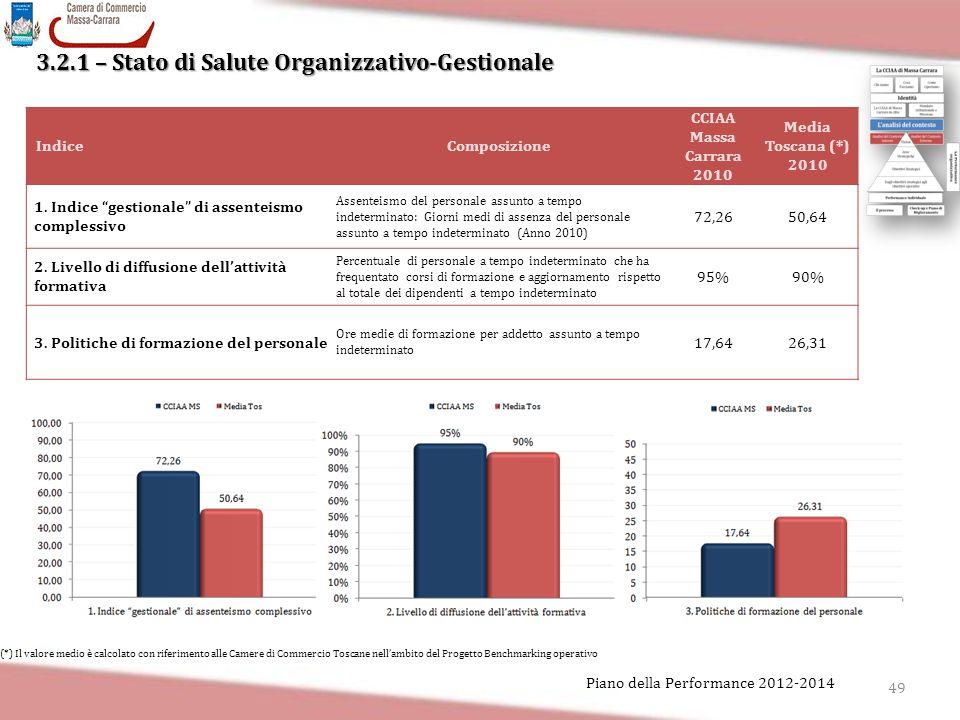 3.2.1 – Stato di Salute Organizzativo-Gestionale 49 Piano della Performance 2012-2014 IndiceComposizione CCIAA Massa Carrara 2010 Media Toscana (*) 20