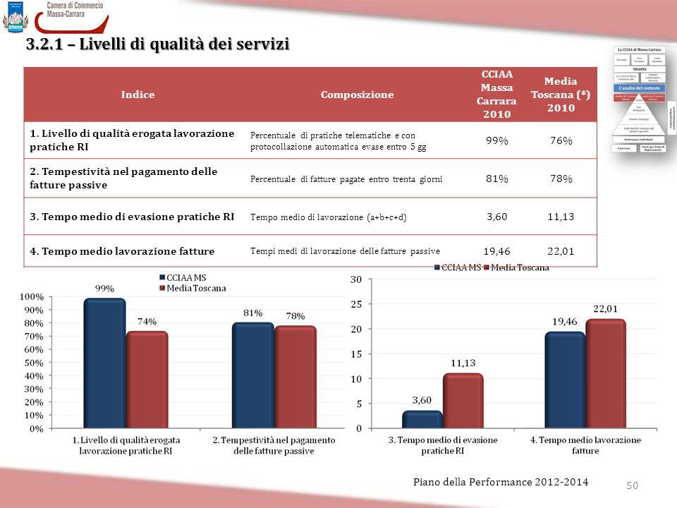 3.2.1 – Livelli di qualità dei servizi 50 Piano della Performance 2012-2014 IndiceComposizione CCIAA Massa Carrara 2010 Media Toscana (*) 2010 1. Live