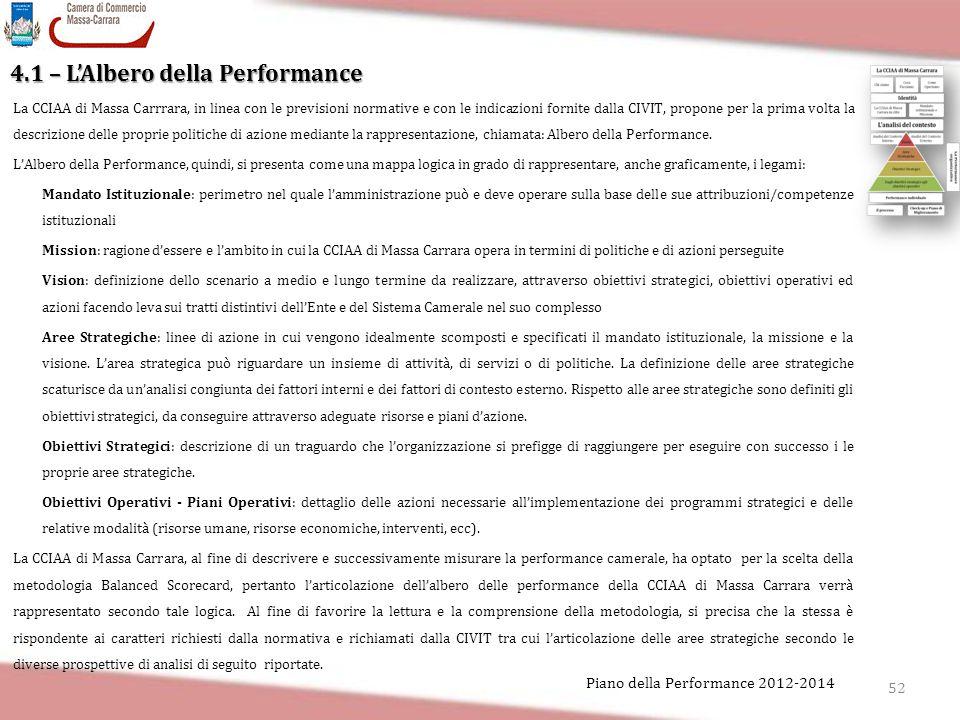 52 Piano della Performance 2012-2014 4.1 – L'Albero della Performance La CCIAA di Massa Carrrara, in linea con le previsioni normative e con le indica