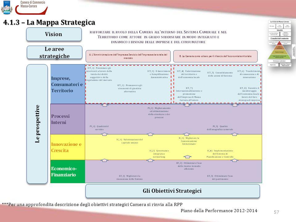 57 Piano della Performance 2012-2014 4.1.3 – La Mappa Strategica Le prospettive Gli Obiettivi Strategici Vision Le aree strategiche ***Per una approfo