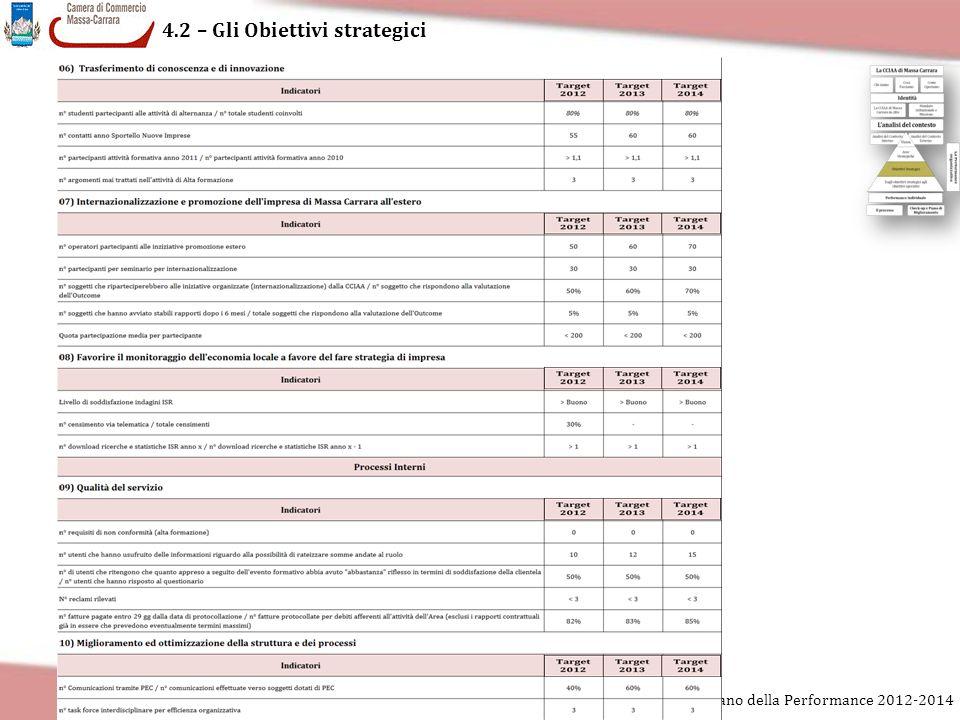 4.2 – Gli Obiettivi strategici Piano della Performance 2012-2014