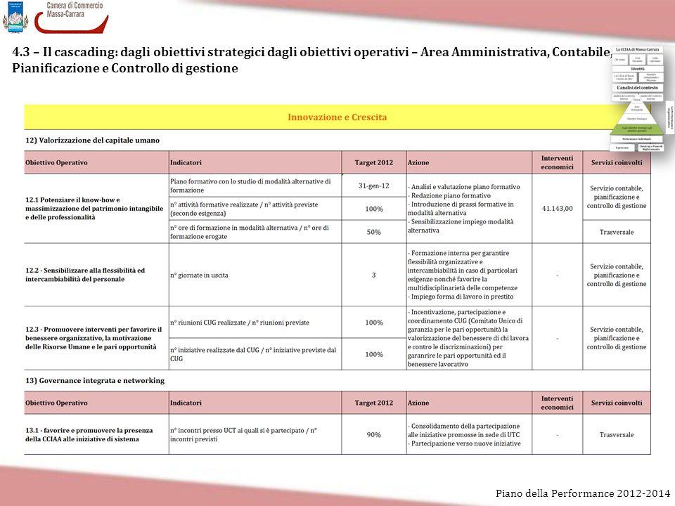 4.3 – Il cascading: dagli obiettivi strategici dagli obiettivi operativi – Area Amministrativa, Contabile, Pianificazione e Controllo di gestione Pian