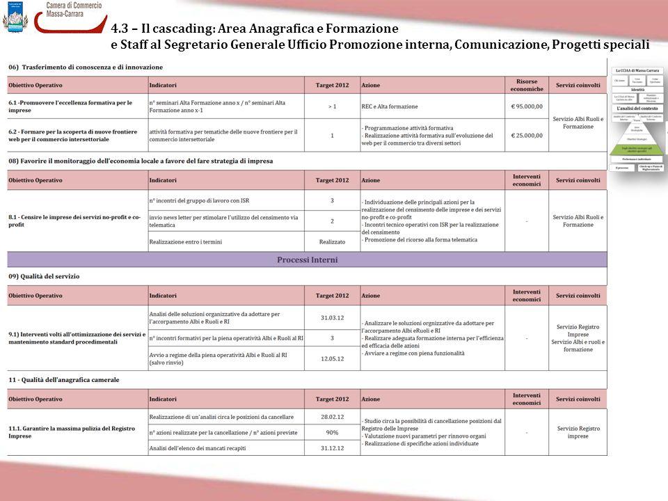 4.3 – Il cascading: Area Anagrafica e Formazione e Staff al Segretario Generale Ufficio Promozione interna, Comunicazione, Progetti speciali