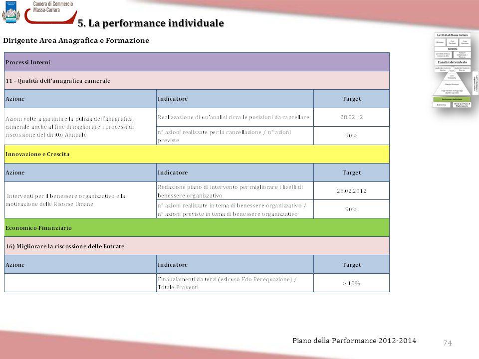 5. La performance individuale 74 Piano della Performance 2012-2014 Dirigente Area Anagrafica e Formazione