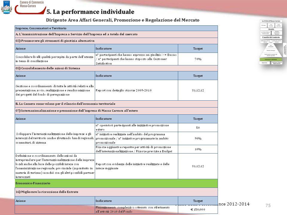 75 Piano della Performance 2012-2014 5. La performance individuale Dirigente Area Affari Generali, Promozione e Regolazione del Mercato