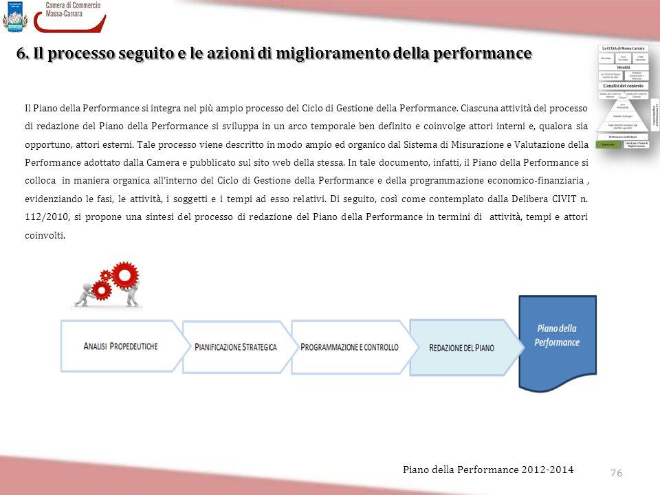 6. Il processo seguito e le azioni di miglioramento della performance 76 Piano della Performance 2012-2014 Il Piano della Performance si integra nel p
