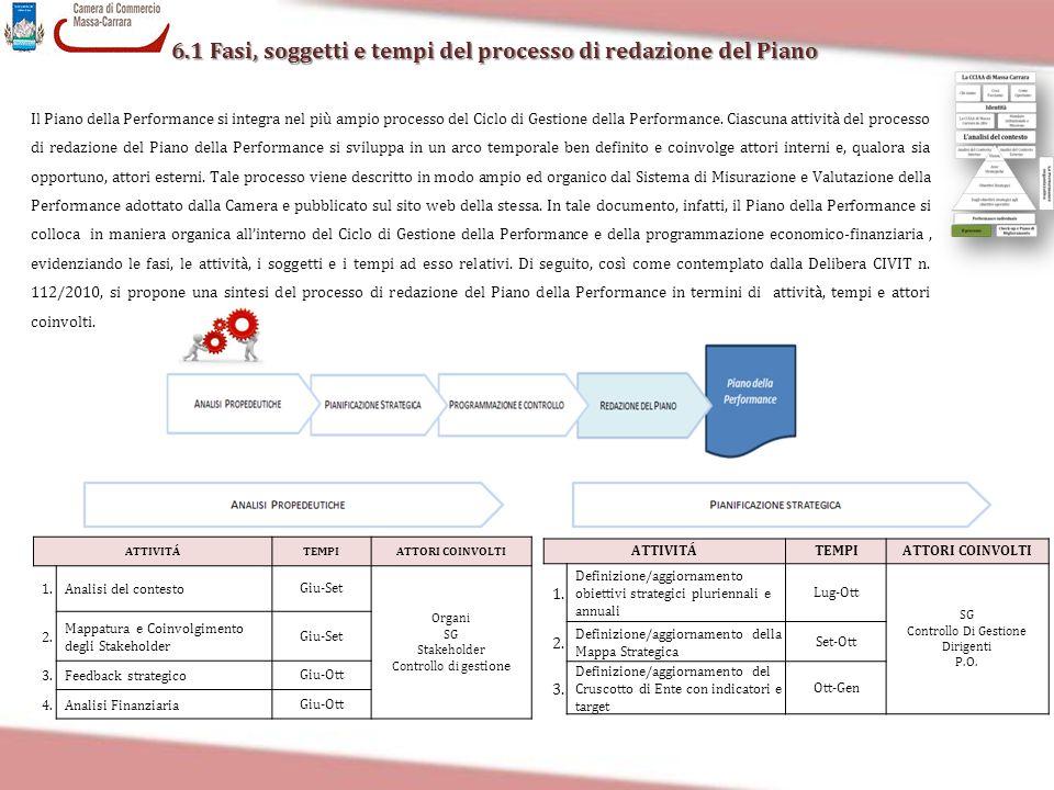 6.1 Fasi, soggetti e tempi del processo di redazione del Piano Il Piano della Performance si integra nel più ampio processo del Ciclo di Gestione dell