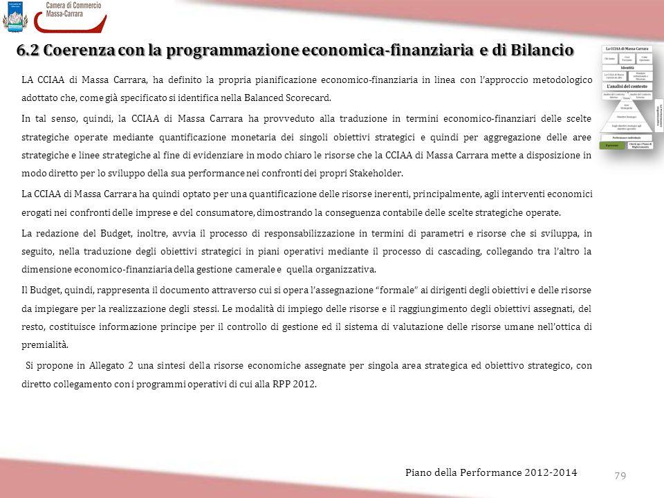 6.2 Coerenza con la programmazione economica-finanziaria e di Bilancio LA CCIAA di Massa Carrara, ha definito la propria pianificazione economico-fina
