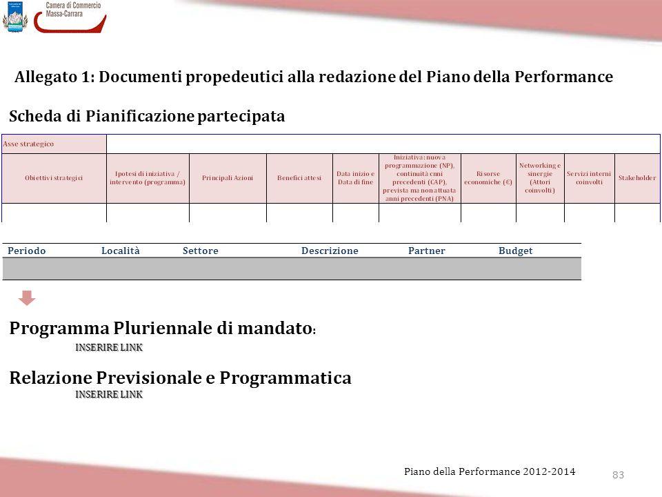 83 Piano della Performance 2012-2014 Allegato 1: Documenti propedeutici alla redazione del Piano della Performance PeriodoLocalitàSettoreDescrizionePa