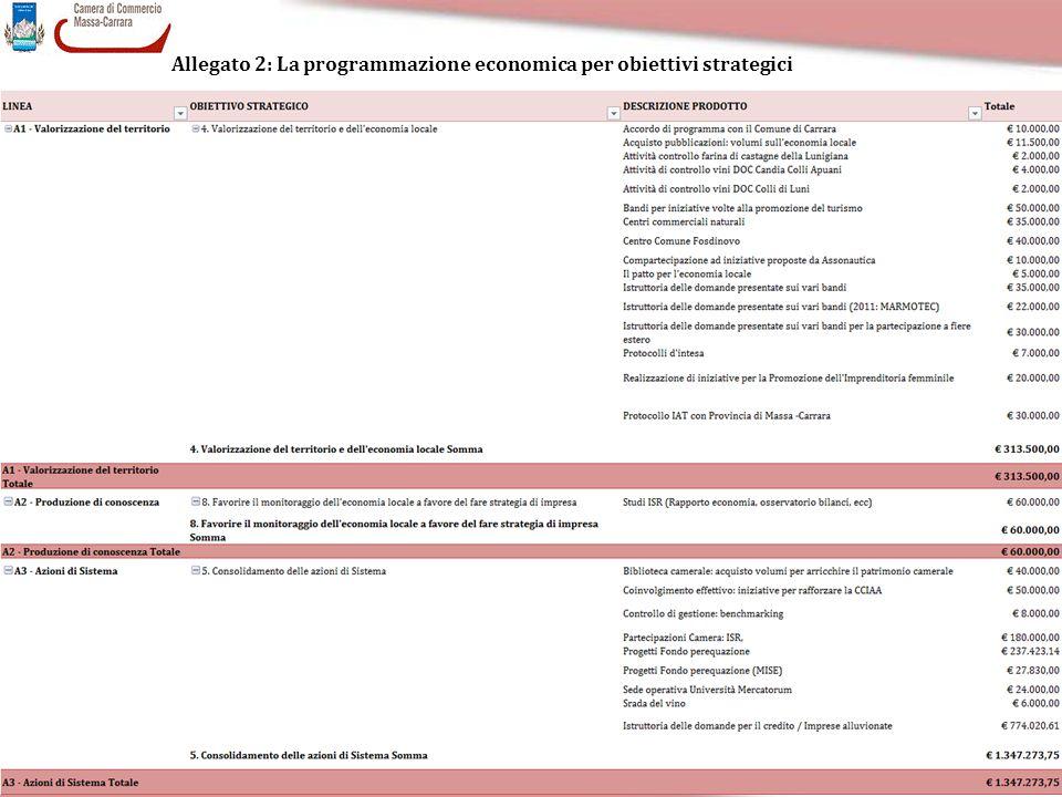 Allegato 2: La programmazione economica per obiettivi strategici