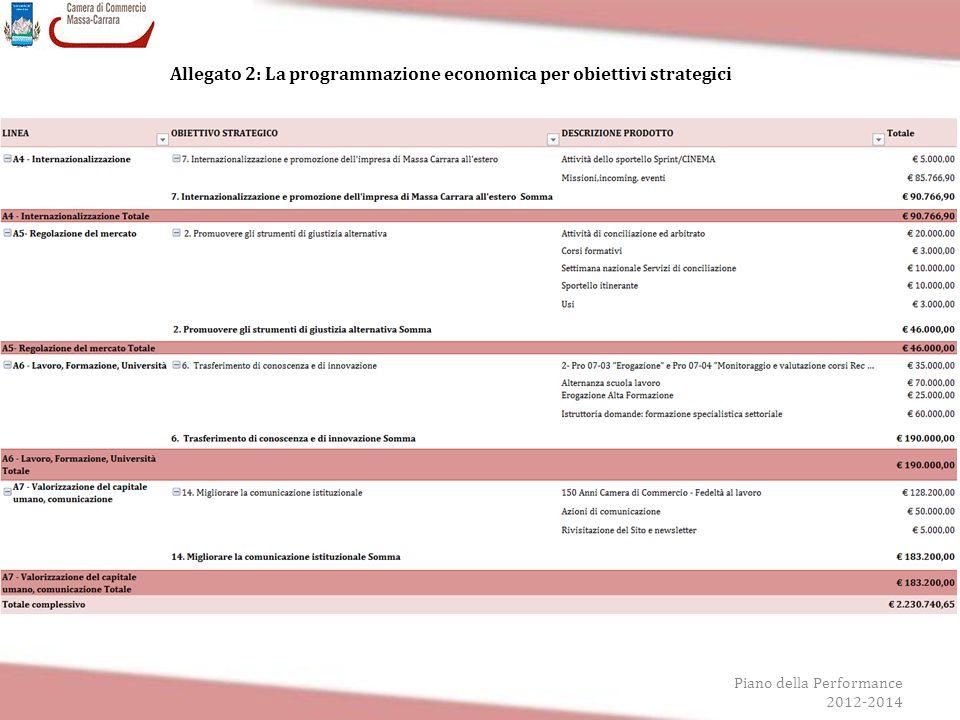 Piano della Performance 2012-2014 Allegato 2: La programmazione economica per obiettivi strategici