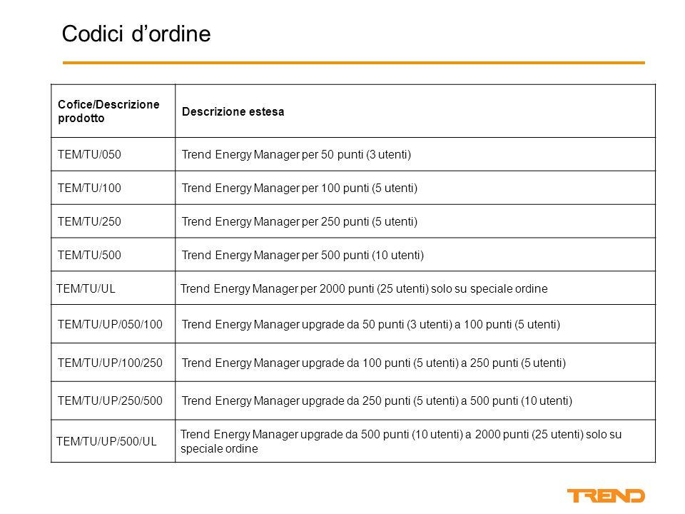 Cofice/Descrizione prodotto Descrizione estesa TEM/TU/050Trend Energy Manager per 50 punti (3 utenti) TEM/TU/100Trend Energy Manager per 100 punti (5 utenti) TEM/TU/250Trend Energy Manager per 250 punti (5 utenti) TEM/TU/500Trend Energy Manager per 500 punti (10 utenti) TEM/TU/ULTrend Energy Manager per 2000 punti (25 utenti) solo su speciale ordine TEM/TU/UP/050/100Trend Energy Manager upgrade da 50 punti (3 utenti) a 100 punti (5 utenti) TEM/TU/UP/100/250Trend Energy Manager upgrade da 100 punti (5 utenti) a 250 punti (5 utenti) TEM/TU/UP/250/500Trend Energy Manager upgrade da 250 punti (5 utenti) a 500 punti (10 utenti) TEM/TU/UP/500/UL Trend Energy Manager upgrade da 500 punti (10 utenti) a 2000 punti (25 utenti) solo su speciale ordine Codici d'ordine
