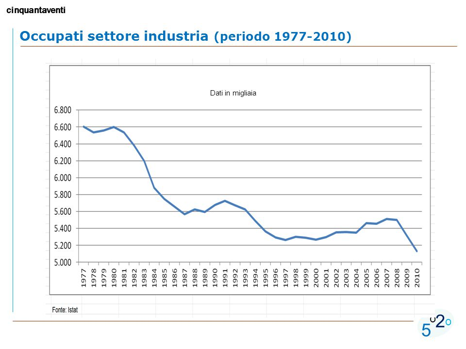 cinquantaventi 5 o o 2 Occupati settore industria (periodo 1977-2010) Dati in migliaia