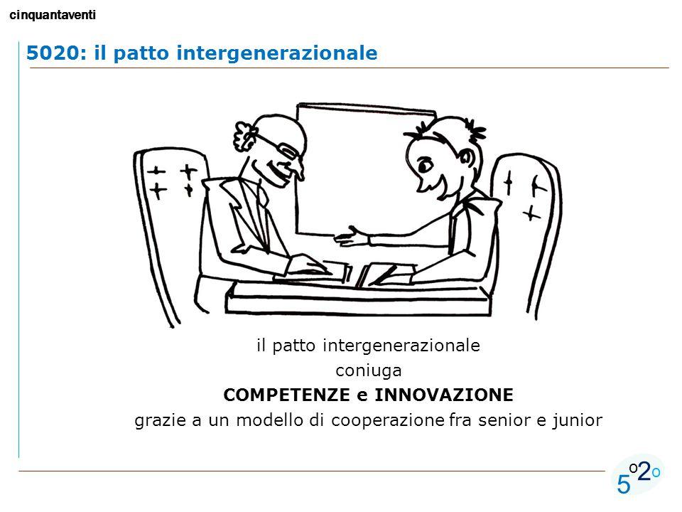 cinquantaventi 5 o o 2 5020: il patto intergenerazionale il patto intergenerazionale coniuga COMPETENZE e INNOVAZIONE grazie a un modello di cooperazione fra senior e junior