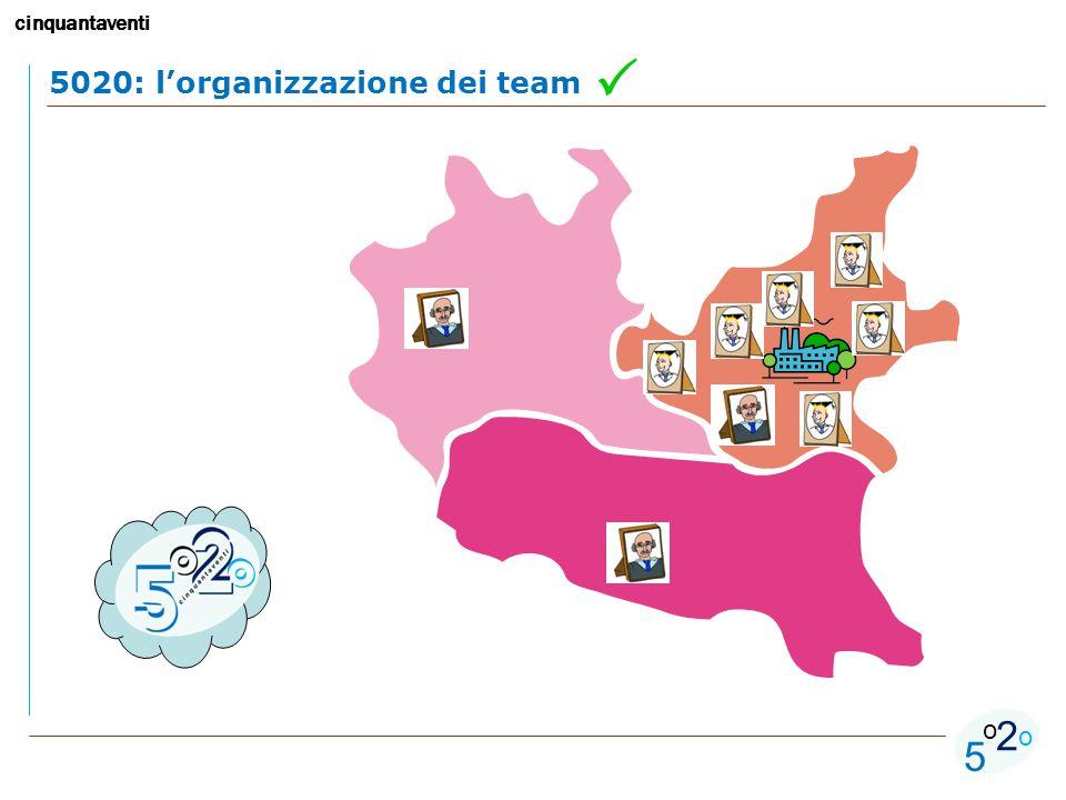 cinquantaventi 5 o o 2 5020: l'organizzazione dei team 