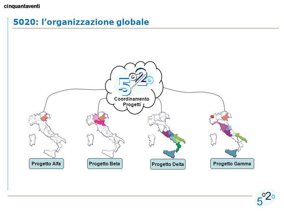 cinquantaventi 5 o o 2 5020: l'organizzazione globale Progetto AlfaProgetto Beta Progetto Delta Progetto Gamma Coordinamento Progetti