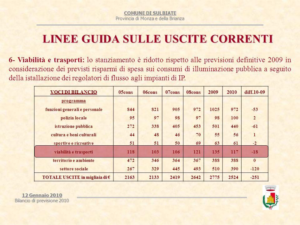COMUNE DI SULBIATE Provincia di Monza e della Brianza 12 Gennaio 2010 Bilancio di previsione 2010 LINEE GUIDA SULLE USCITE CORRENTI 6- Viabilità e trasporti: lo stanziamento è ridotto rispetto alle previsioni definitive 2009 in considerazione dei previsti risparmi di spesa sui consumi di illuminazione pubblica a seguito della istallazione dei regolatori di flusso agli impianti di IP.