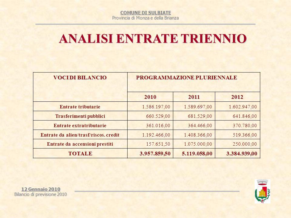 COMUNE DI SULBIATE Provincia di Monza e della Brianza 12 Gennaio 2010 Bilancio di previsione 2010 ANALISI ENTRATE TRIENNIO VOCI DI BILANCIO PROGRAMMAZIONE PLURIENNALE PROGRAMMAZIONE PLURIENNALE 201020112012 Entrate tributarie1.586.197,001.589.697,001.602.947,00 Trasferimenti pubblici660.529,00681.529,00641.846,00 Entrate extratributarie361.016,00364.466,00370.780,00 Entrate da alien/trasf/riscos.