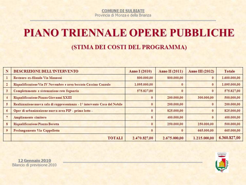 COMUNE DI SULBIATE Provincia di Monza e della Brianza 12 Gennaio 2010 Bilancio di previsione 2010 PIANO TRIENNALE OPERE PUBBLICHE (STIMA DEI COSTI DEL PROGRAMMA) N DESCRIZIONE DELL INTERVENTO Anno I (2010) Anno II (2011) Anno III (2012) Totale 1Restauro ex-filanda Via Manzoni800.000,00 01.600.000,00 2Riqualificazione Via IV Novembre e area boscata Cascina Cazzulo1.095.000,0000 3Completamento e sistemazione rete fognaria575.827,0000 4Riqualificazione Piazza Giovanni XXIII0200.000,00300.000,00500.000,00 5Realizzazione nuova sala di rappresentanza - 1° intervento Casa del Nobile0200.000,000 6Oper di urbanizzaizone nuova area PIP - primo lotto -0825.000,000 7Ampliamento cimitero0400.000,000 8Riqualificazione Piazza Beretta0250.000,00 500.000,00 9Prolungamento Via Cappelletta00665.000,00 TOTALI2.470.827,002.675.000,001.215.000,006.360.827,00