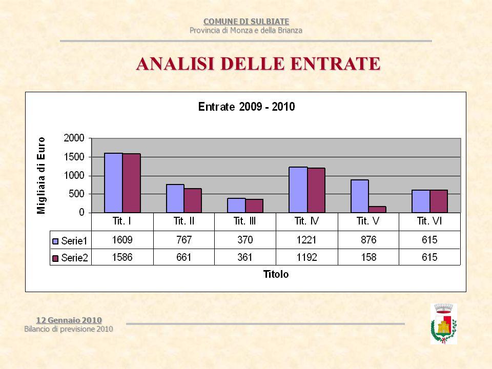 COMUNE DI SULBIATE Provincia di Monza e della Brianza 12 Gennaio 2010 Bilancio di previsione 2010 ANALISI DELLE ENTRATE