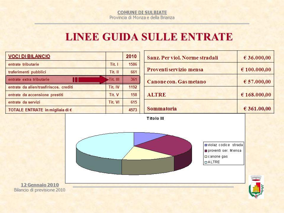 COMUNE DI SULBIATE Provincia di Monza e della Brianza 12 Gennaio 2010 Bilancio di previsione 2010 LINEE GUIDA SULLE ENTRATE proventi per concessioni cimiteriali € 70.000,00 trasferimenti di capitale dallo Stato € 1.305,00 trasferimenti di capitale da altri soggetti € 800.000,00 proventi permessi per costruire € 321.161,00 Sommatoria € 1.192.466,00 VOCI DI BILANCIO 2010 entrate tributarieTit.