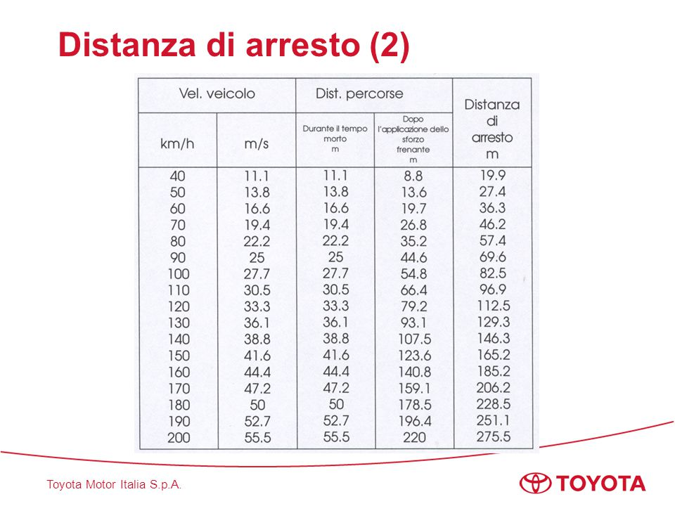 Toyota Motor Italia S.p.A. Distanza di arresto