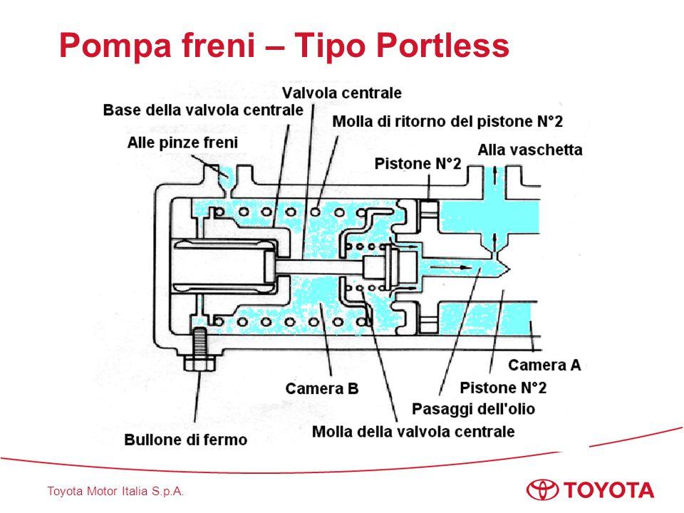 Toyota Motor Italia S.p.A. Pompa freni – Tipo Lockheed