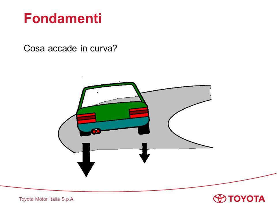 Toyota Motor Italia S.p.A. Fondamenti Cosa accade in frenata?