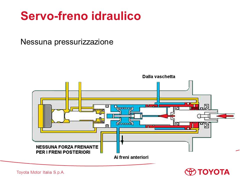 Toyota Motor Italia S.p.A. Servo-freno idraulico Riduzione della pressione