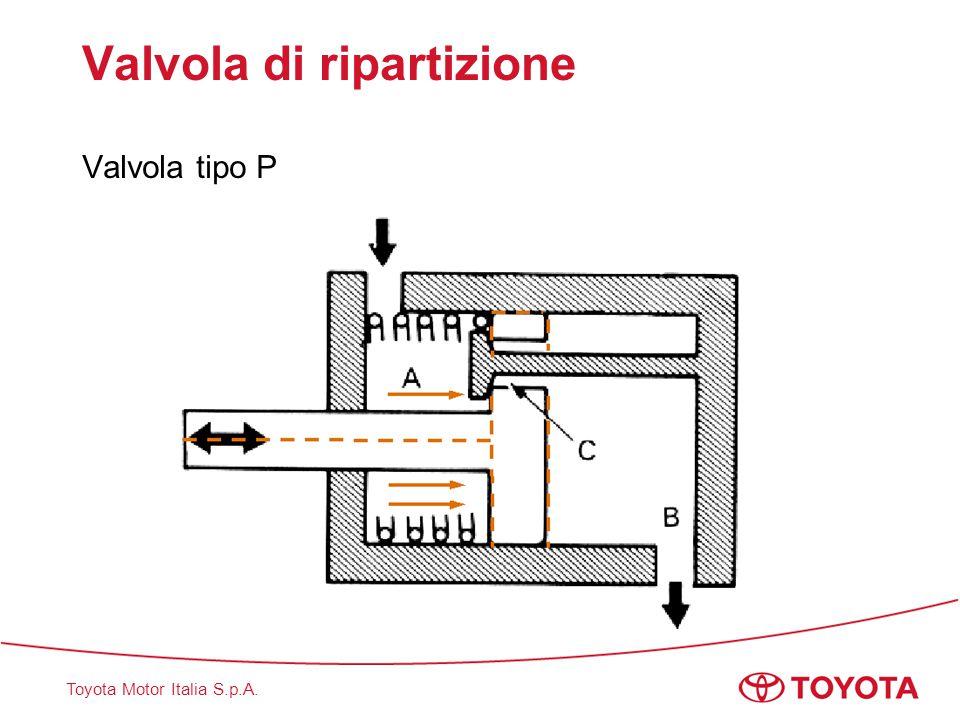 Toyota Motor Italia S.p.A. Valvola di ripartizione Tipo: proporzionale