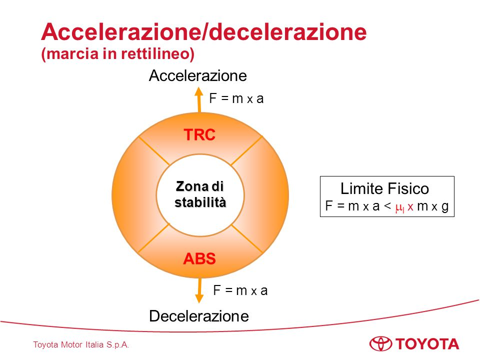 Toyota Motor Italia S.p.A. Fondamenti Cosa accade in curva?