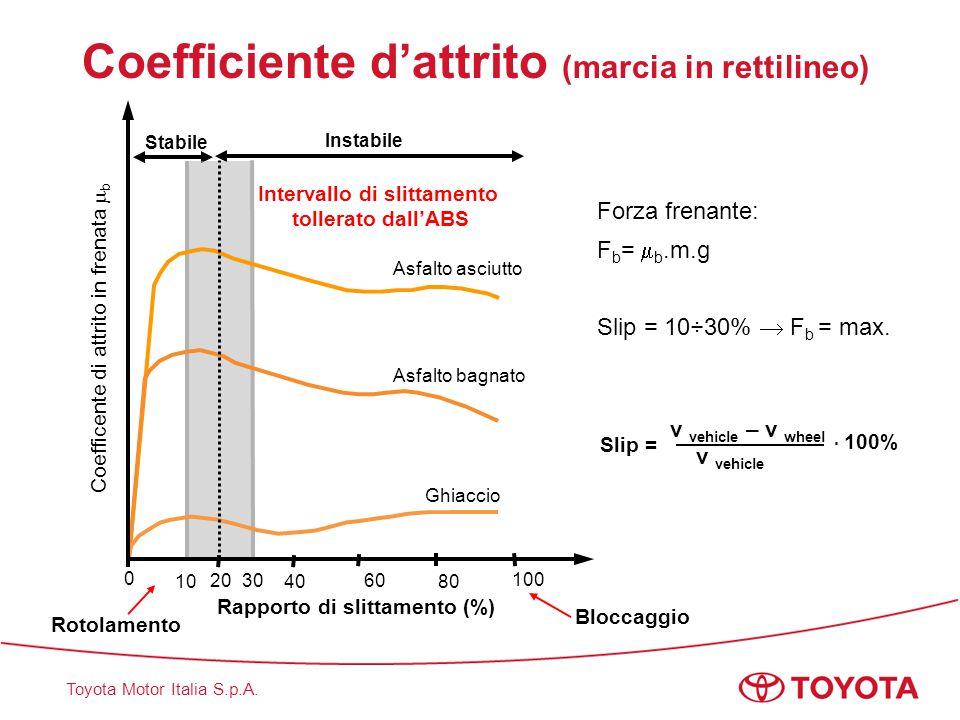 Toyota Motor Italia S.p.A.