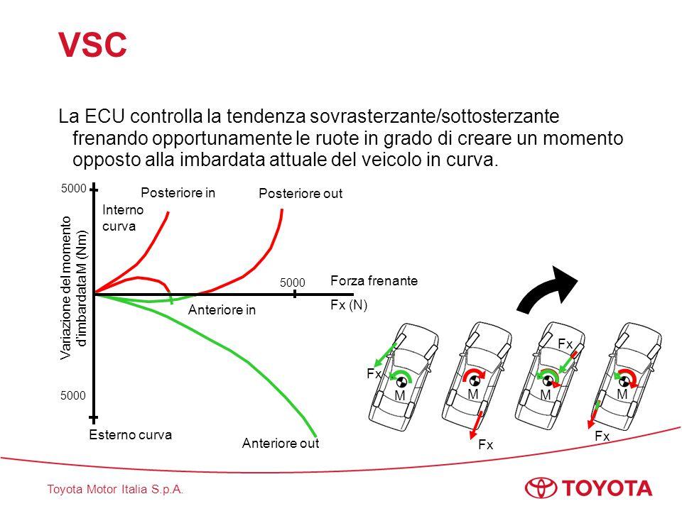 Toyota Motor Italia S.p.A. VSC La ECU controlla la tendenza sovrasterzante/sottosterzante frenando opportunamente le ruote in grado di creare un momen
