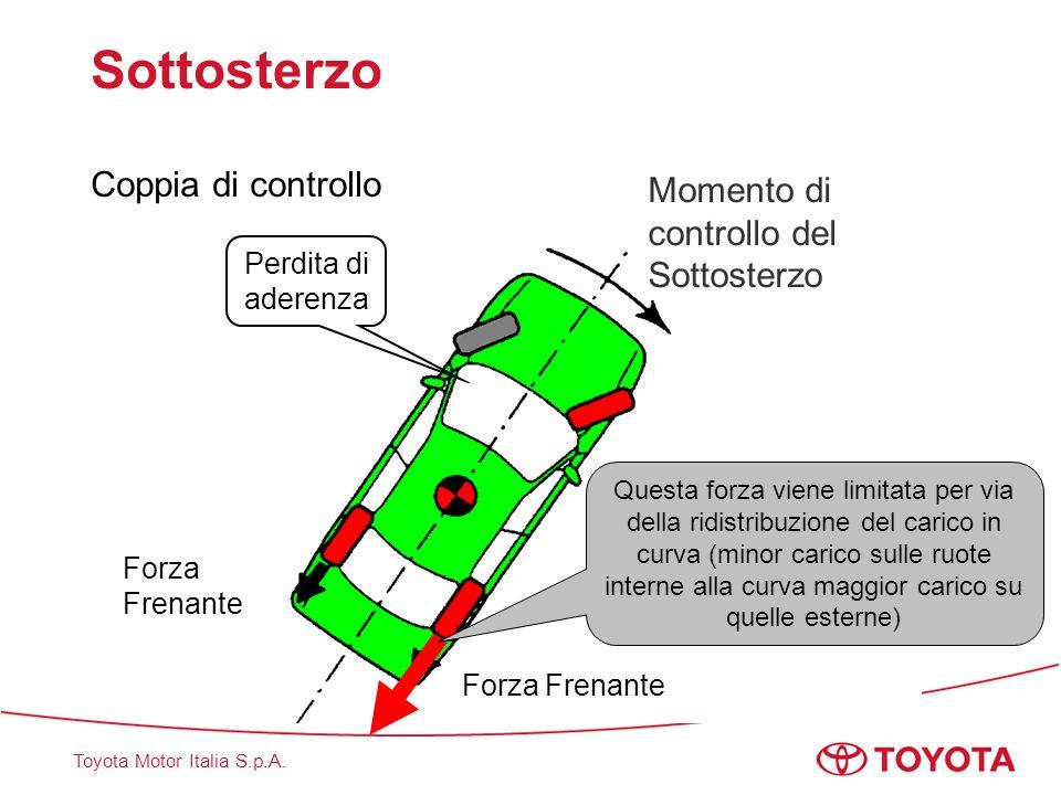 Toyota Motor Italia S.p.A. Sottosterzo Coppia di controllo Forza Frenante Momento di controllo del Sottosterzo Perdita di aderenza Questa forza viene